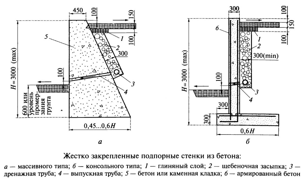 Подпорная стена из бетона своими руками высота 1 метр 67