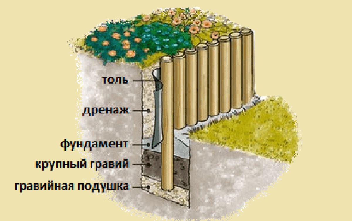 Подпорная стенка для участка с крутым рельефом. Виды подпорных стенок 2912