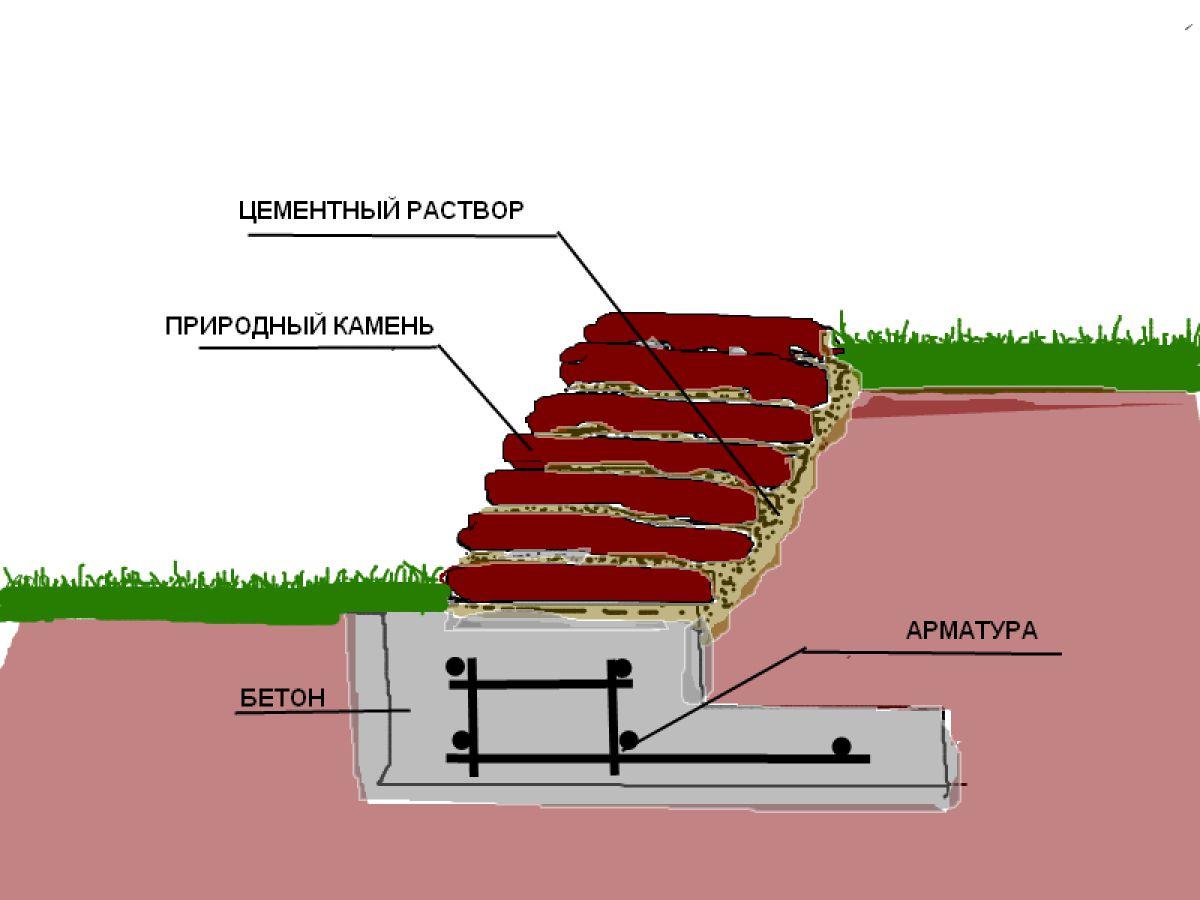 Подпорная стенка для участка с крутым рельефом. Виды подпорных стенок 2920