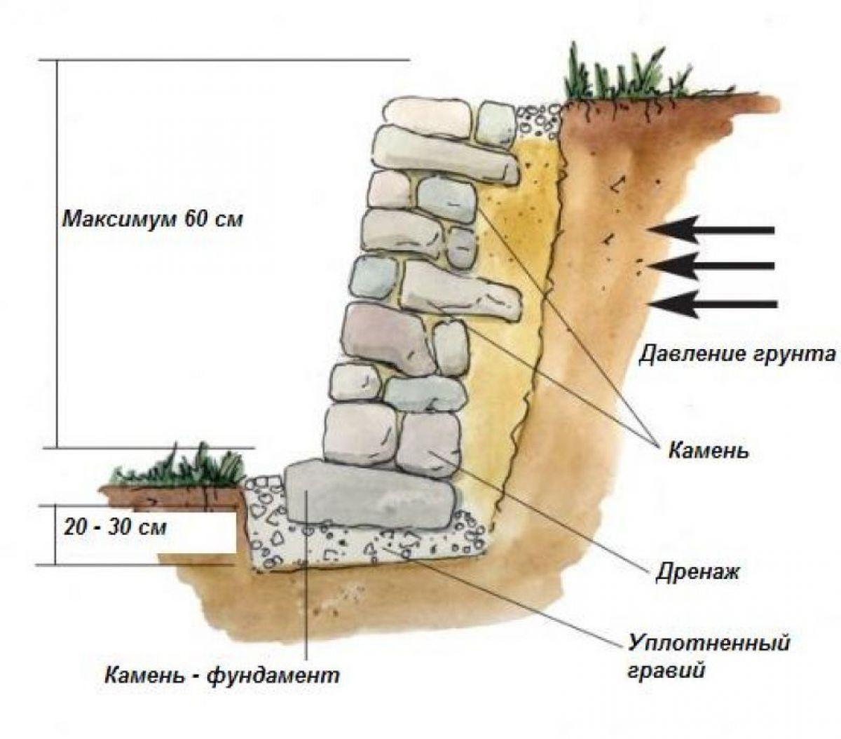 Подпорная стенка для участка с крутым рельефом. Виды подпорных стенок 2927
