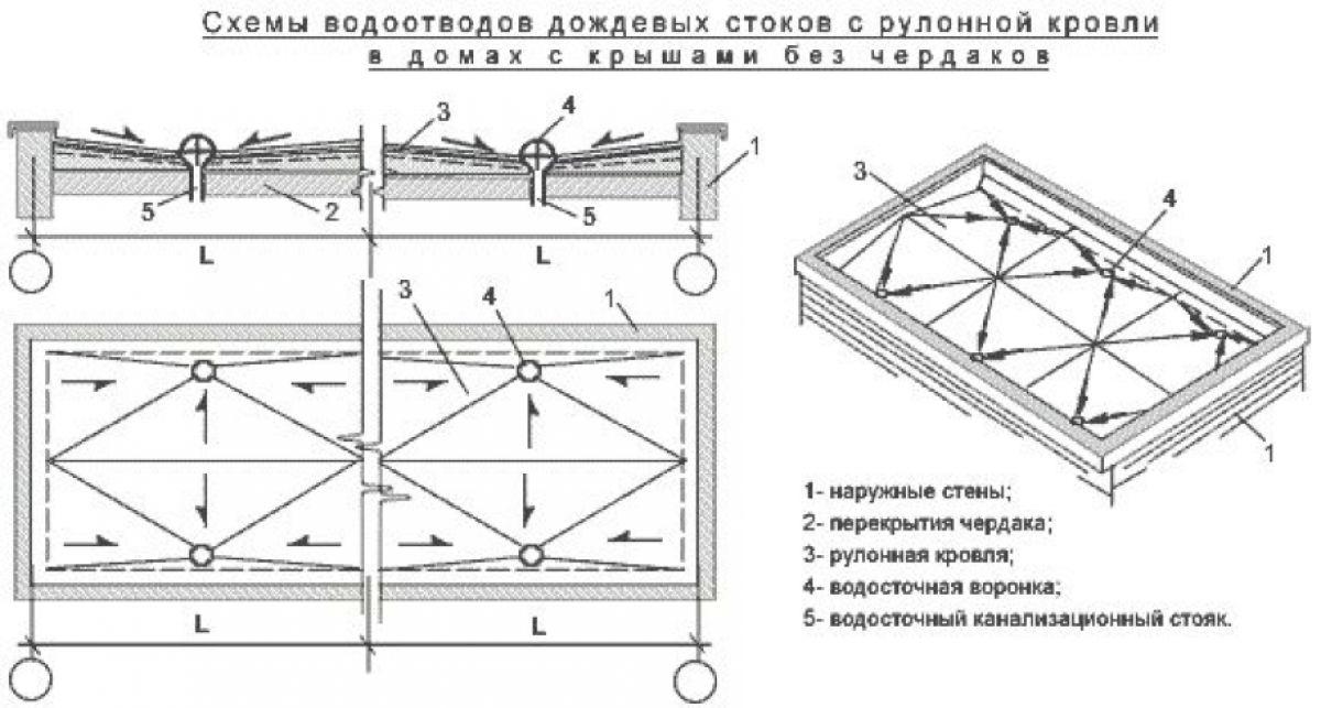 Плоская крыша для коттеджа 2967