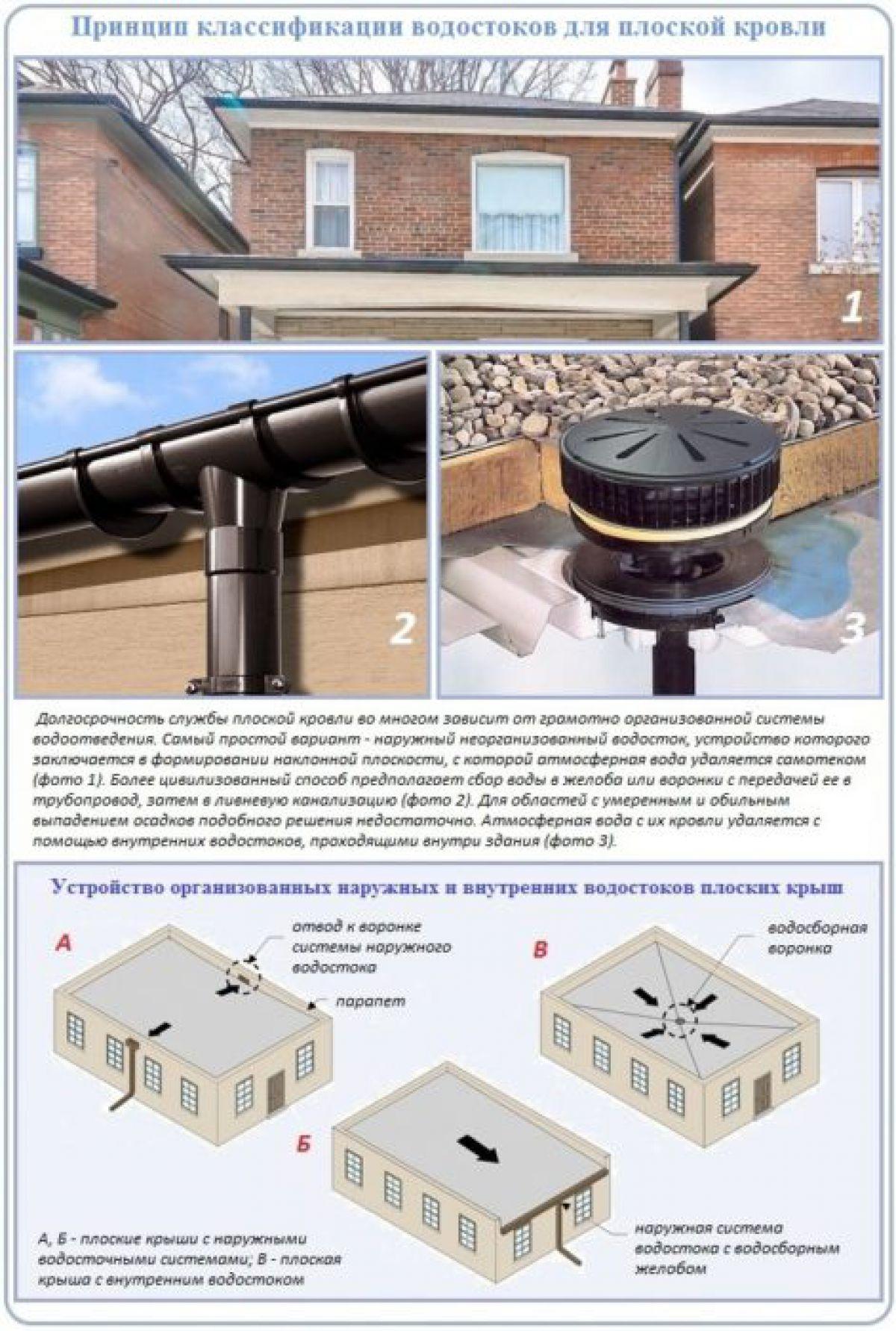 Плоская крыша для коттеджа 2968