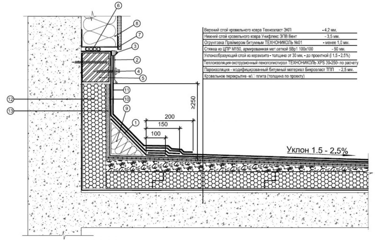 Плоская крыша для коттеджа 2976