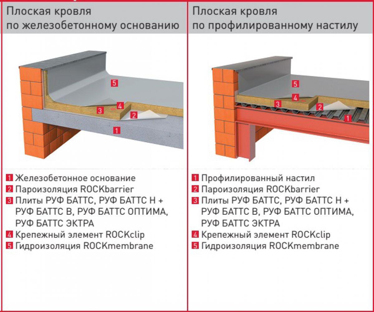 Плоская крыша для коттеджа 2981