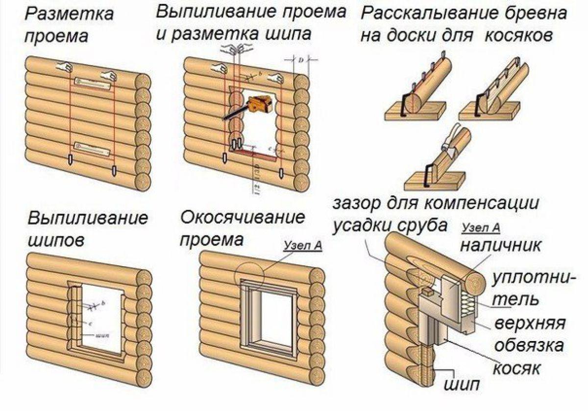 Обсада, или окосячка окна деревянного дома. Конструкция, установка 3122