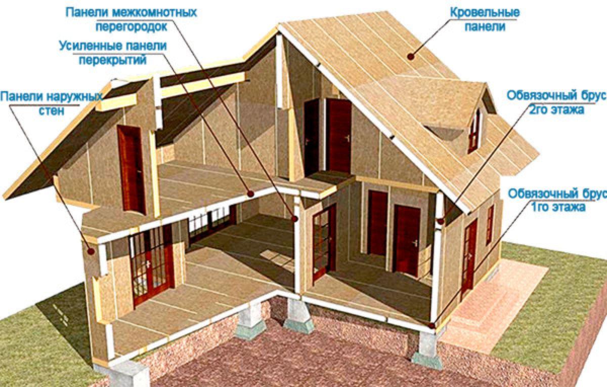 Каркасный дом. Виды каркасных домов, особенности технологии 3302