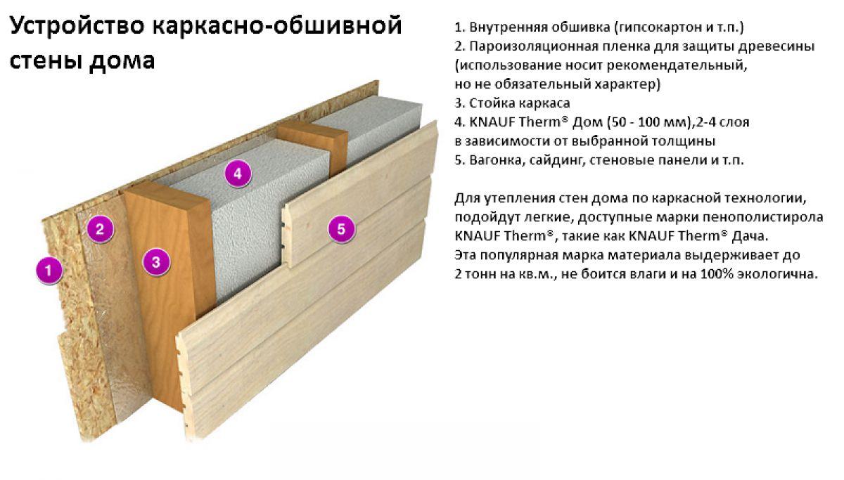 Утепление стен в деревянном доме своими руками 326