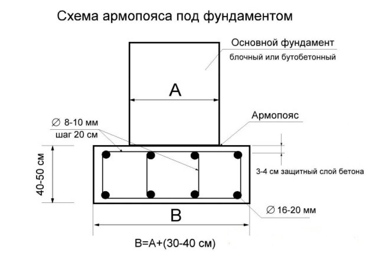 Армопояс. Технология устройства 3318