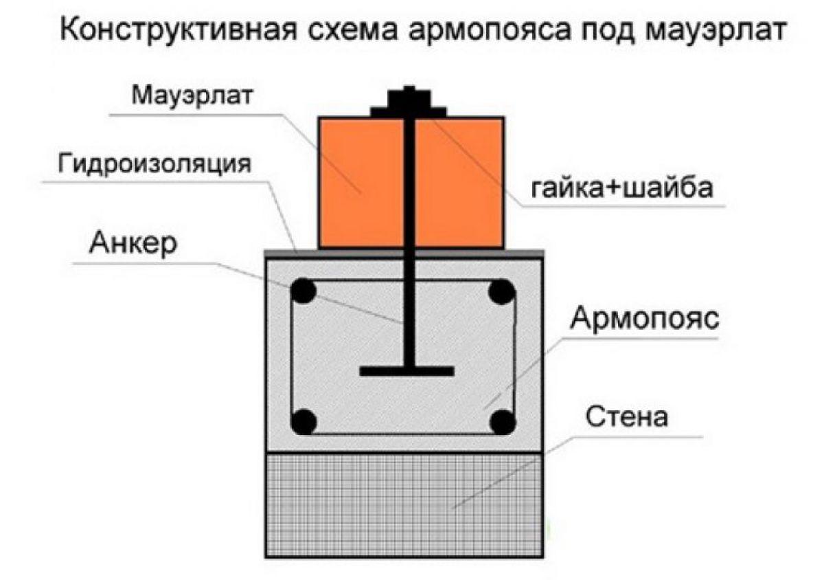 Армопояс. Технология устройства 3319