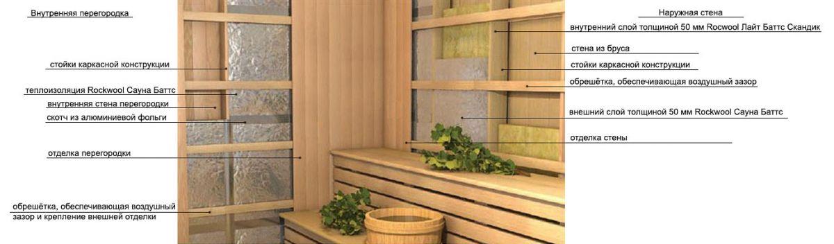 Вагонка для внутренней отделки бани. Утеплитель под вагонку 3464
