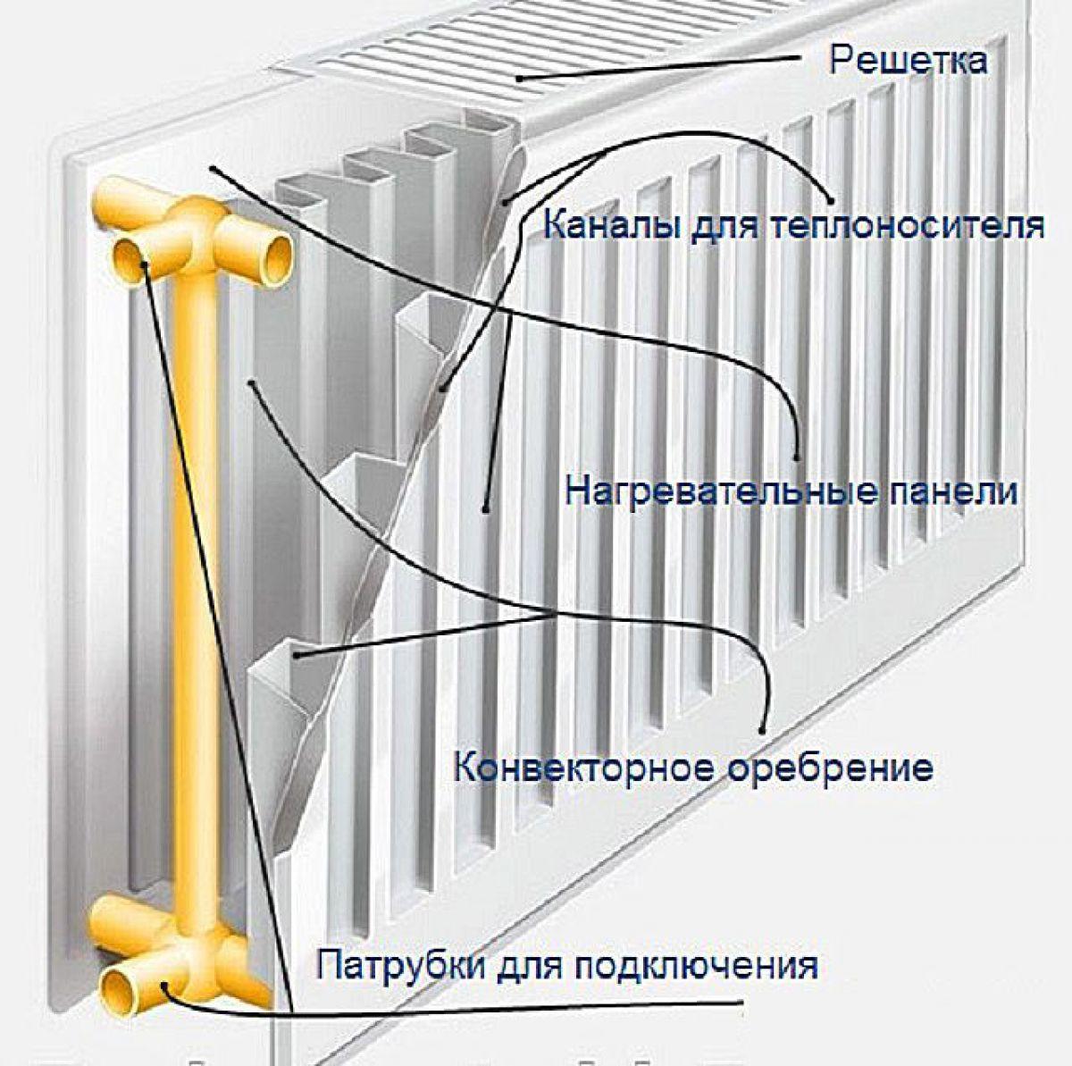Керми радиаторы схема подключения