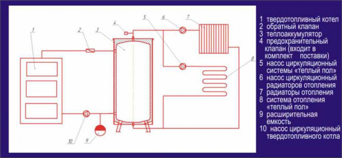 Аккумулятор для отопления своими руками 18