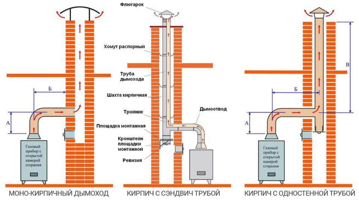 Дымоходы из кирпича для газовых котлов схема