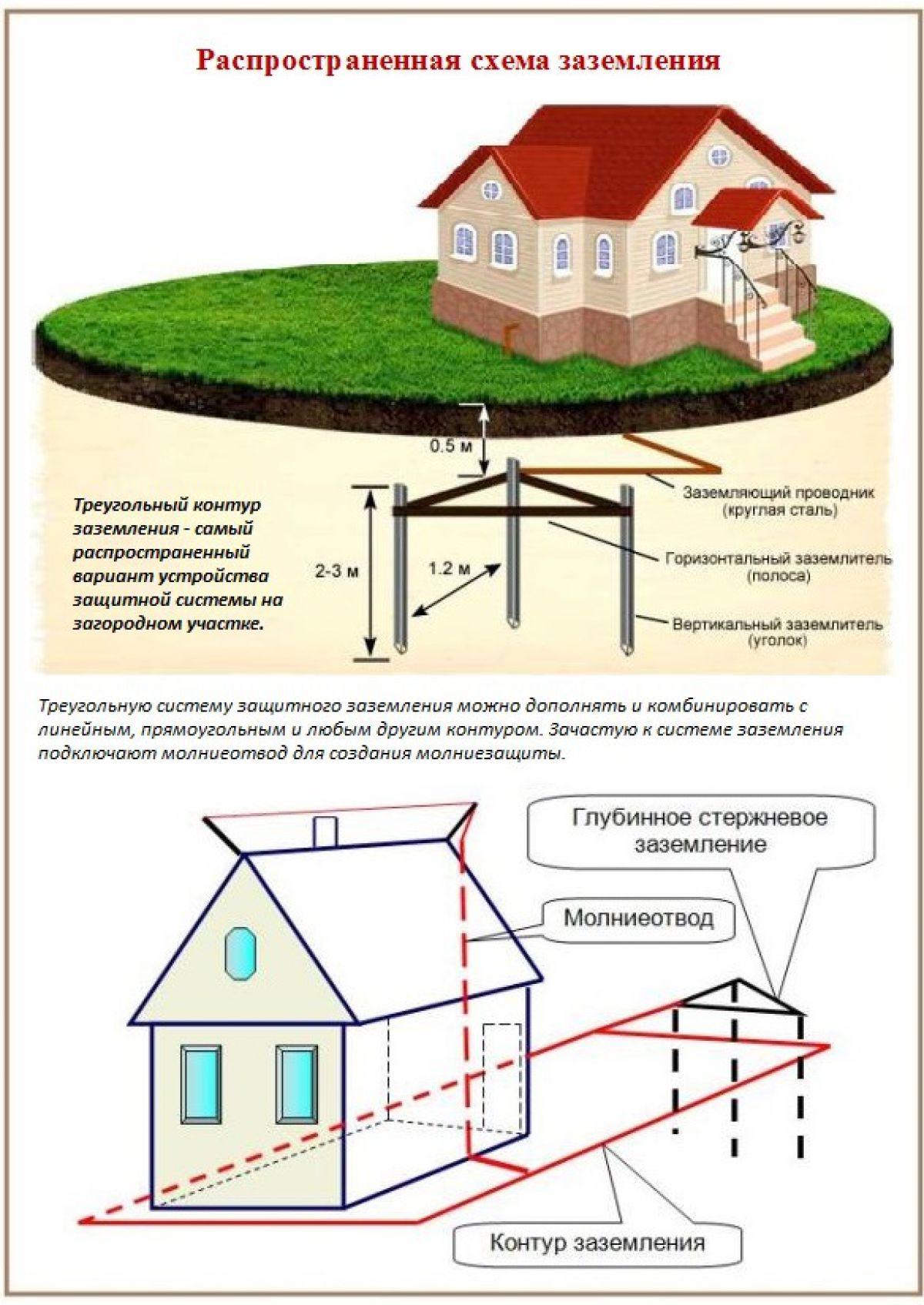 Схемы защитного заземления частного дома