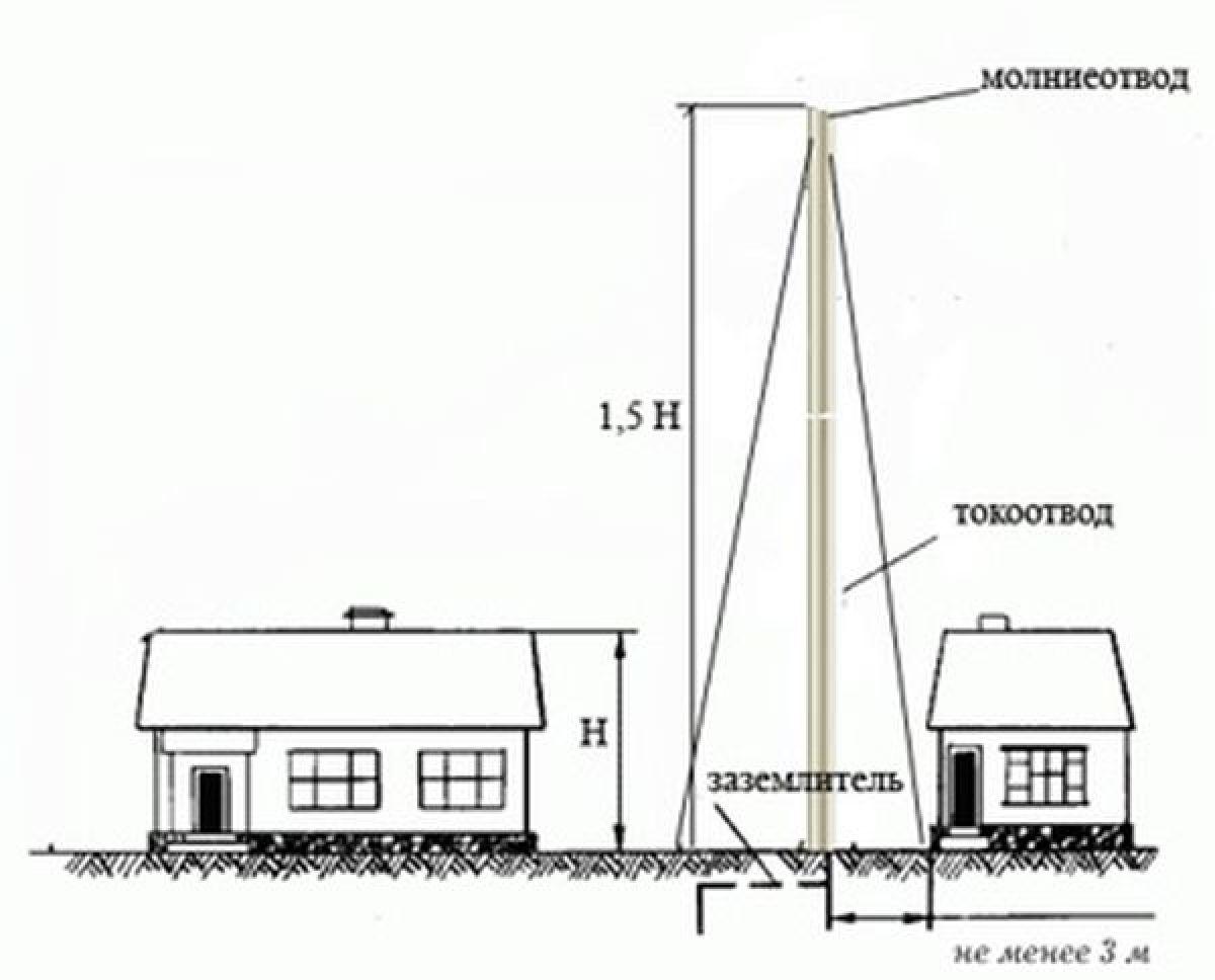 Устройство молниеотвода в частном доме своими руками 46