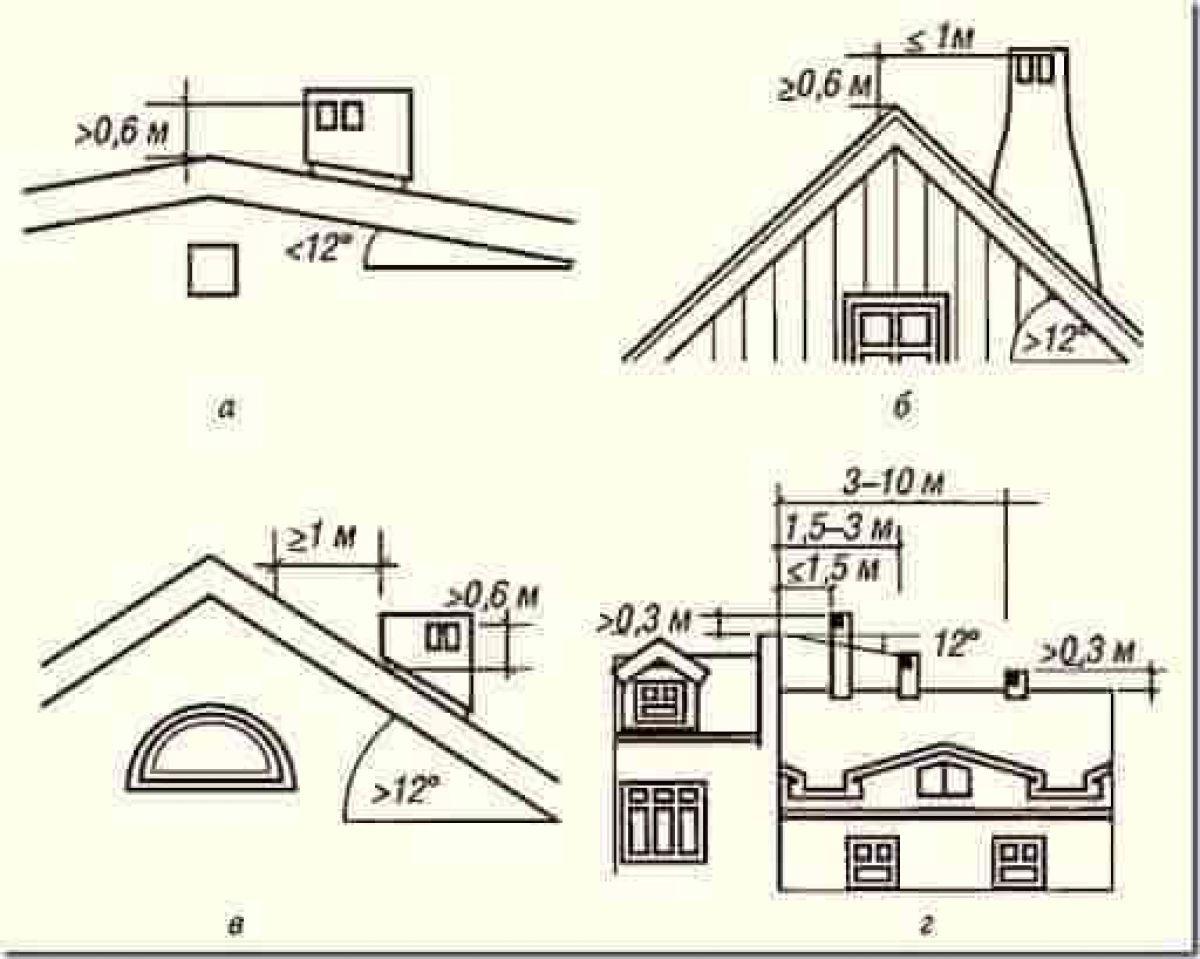 Дымоход на крыше дома 3642
