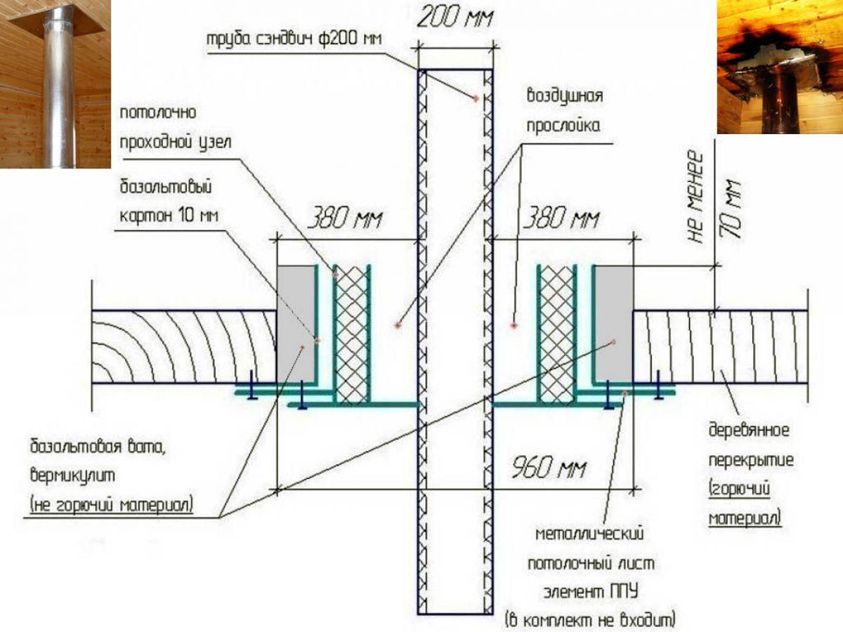 Дымоход на крыше дома 3646