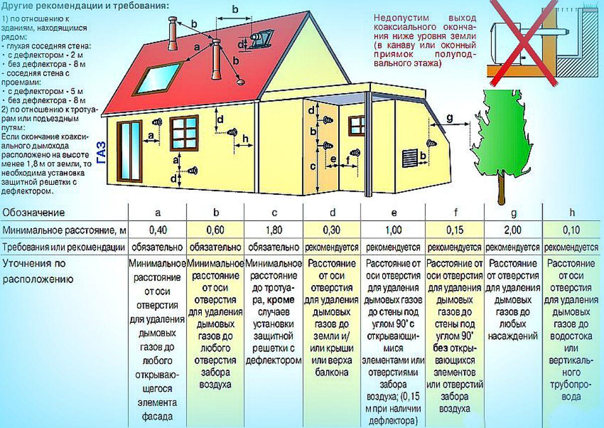 Котельная частного дома. Требования к обустройству котельной для газового котла 3674