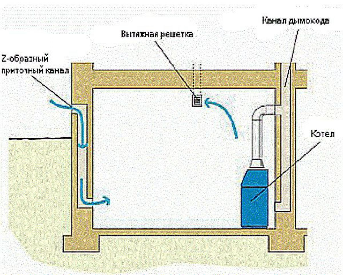 Газовый котел вентиляция своими руками