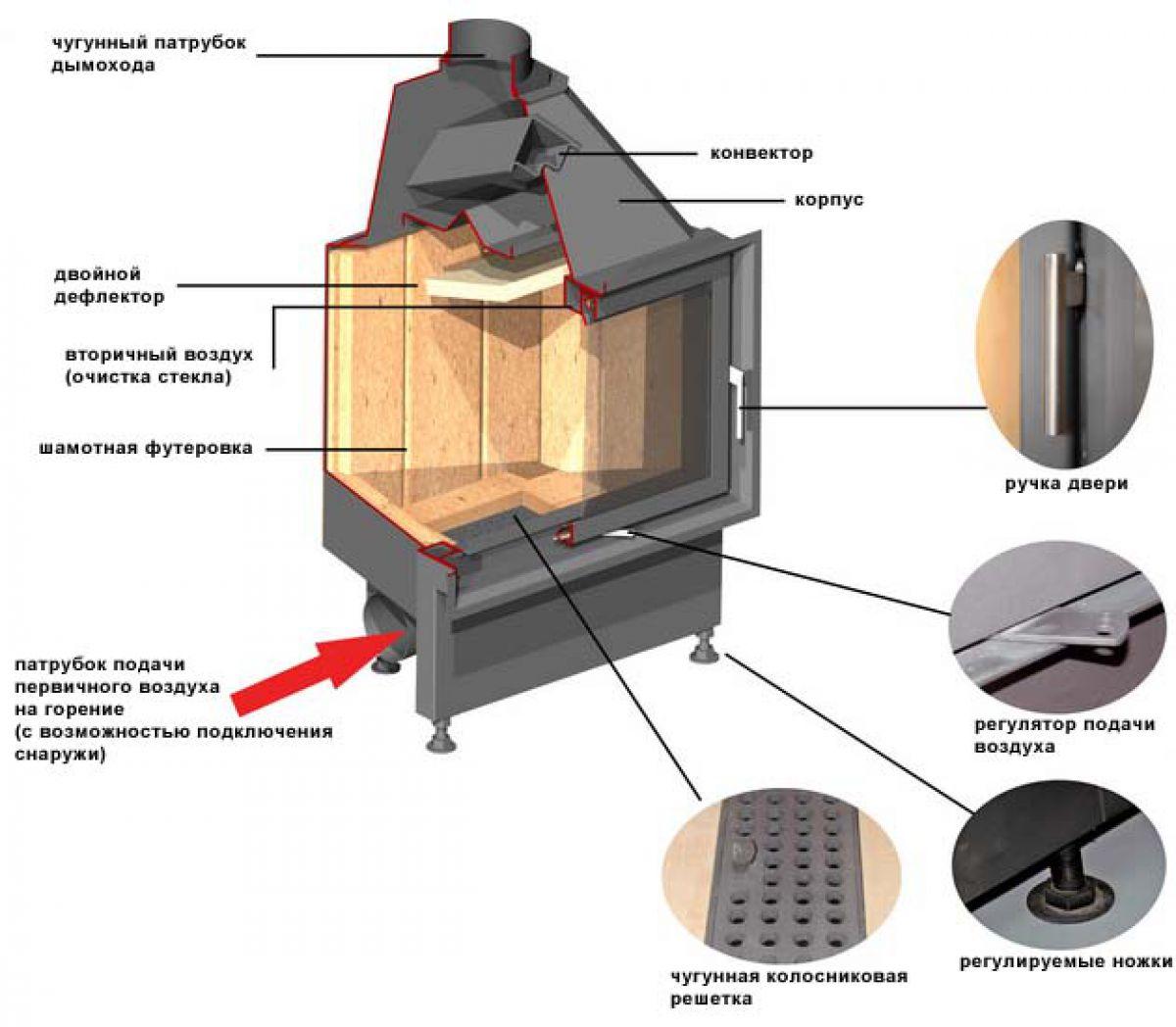 Что такое футеровка печи и как она делается