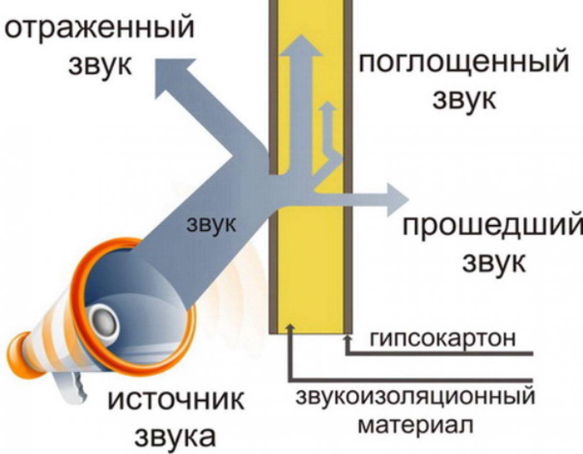Звукоизоляция и шумоизоляция в квартире и коттедже. Основные положения 3772