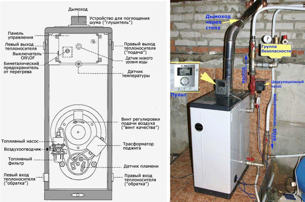 Котел, работающий на жидком топливе. Принцип работы, устройство 3881