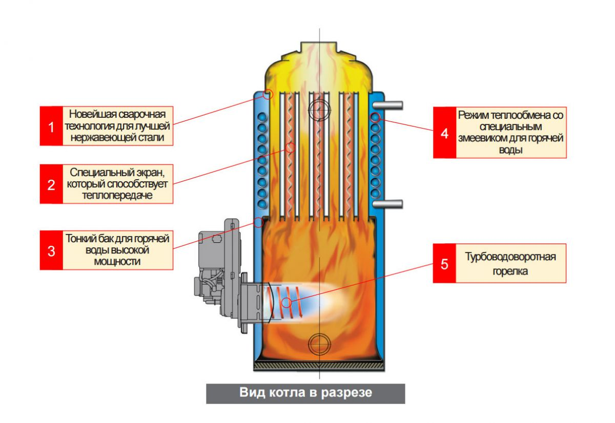 Котел, работающий на жидком топливе. Принцип работы, устройство 3883