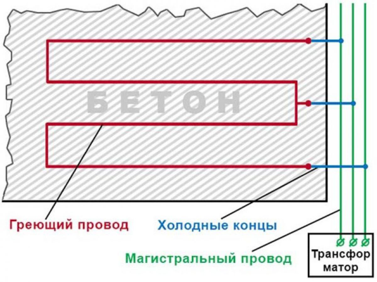 Бетонирование на частном участке зимой. Прогрев бетона – основные способы. Прогрев проводом 3962