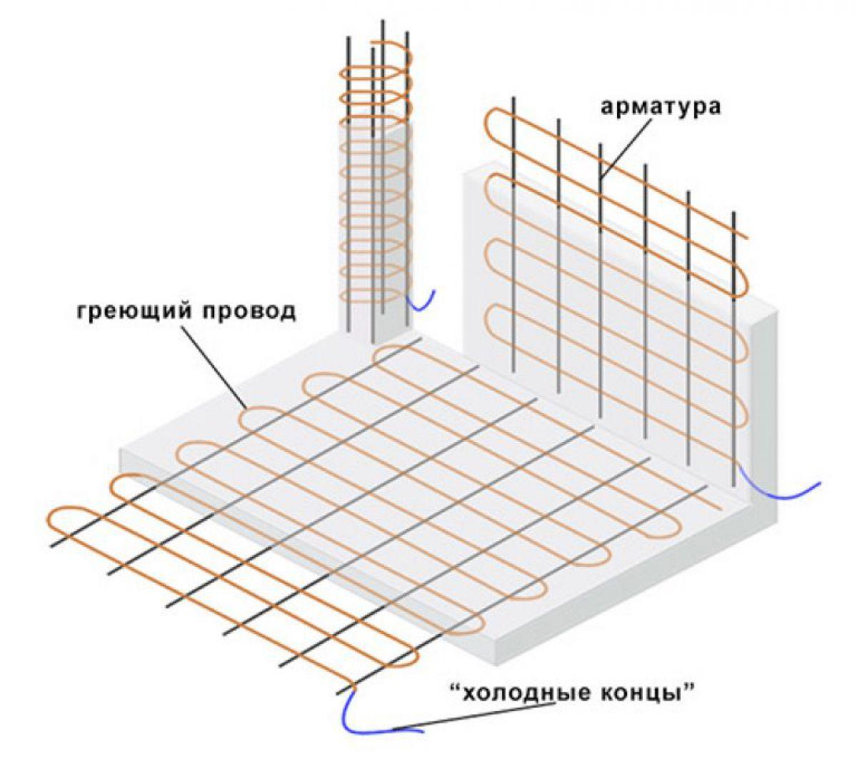 Бетонирование на частном участке зимой. Прогрев бетона – основные способы. Прогрев проводом 3964