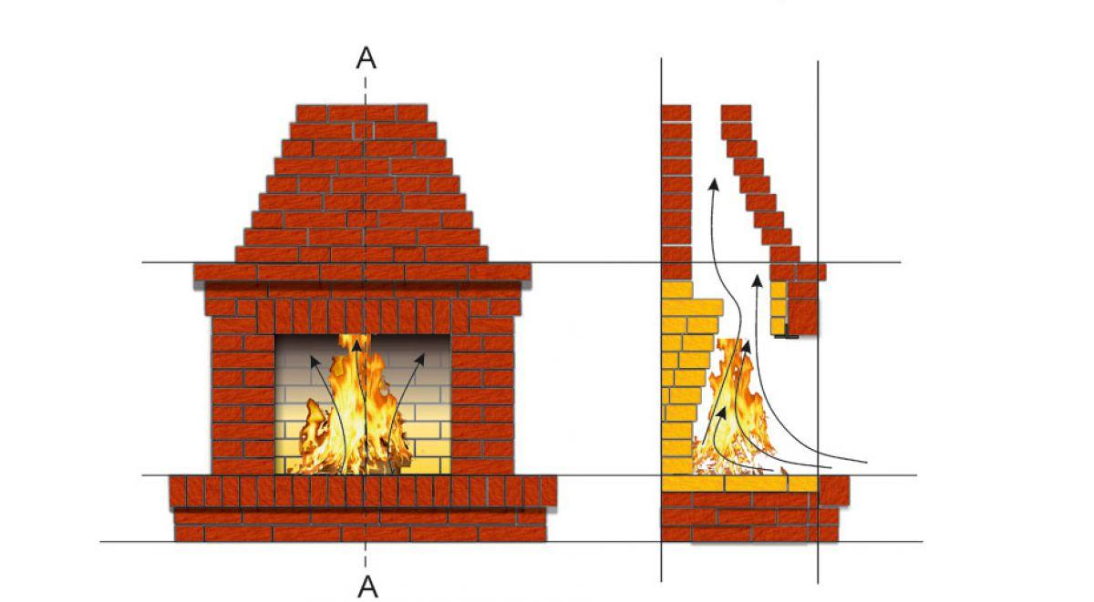 Камин в доме своими руками. Фундамент, кирпичная кладка, дымоход и отделка 3968