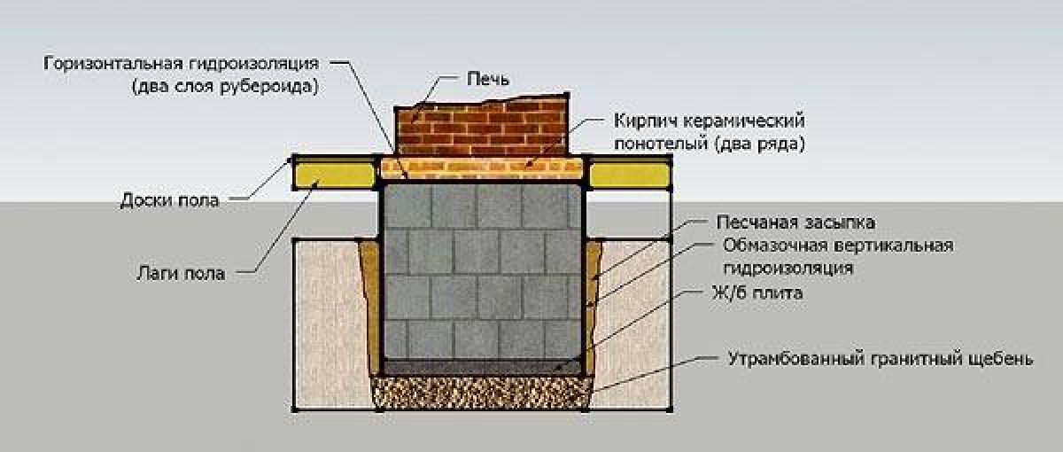 Камин в доме своими руками. Фундамент, кирпичная кладка, дымоход и отделка 3973