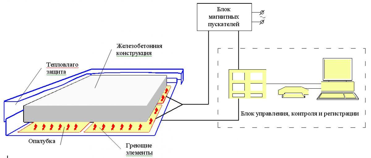 Бетонирование на частном участке зимой. Прогрев бетона – основные способы. Технология электродного прогрева 3999