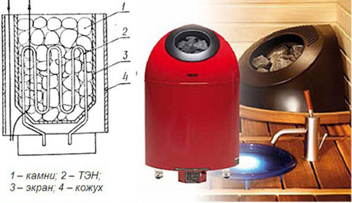 Электрическая печка для сауны. Виды, выбор, плюсы и минусы 4094