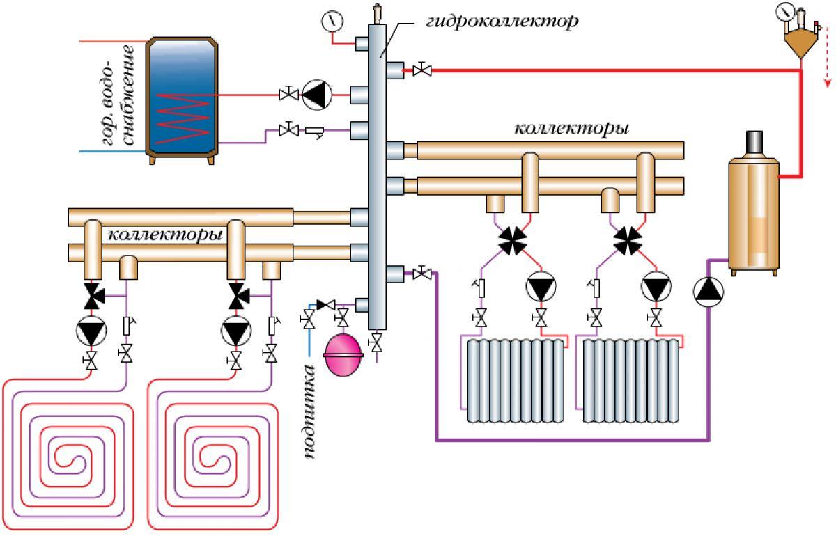 Виды отопительных систем частного дома. Водяное отопление 4131
