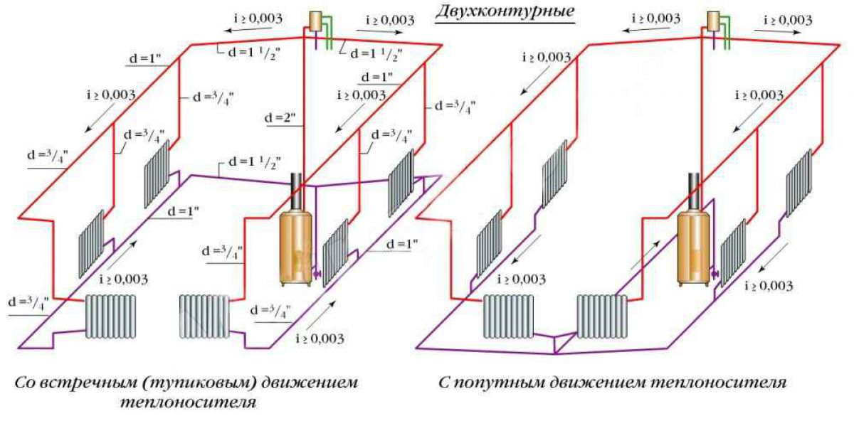 Виды отопительных систем частного дома. Водяное отопление 4132