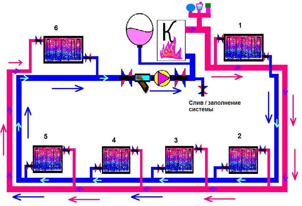 Виды отопительных систем частного дома. Водяное отопление 4134
