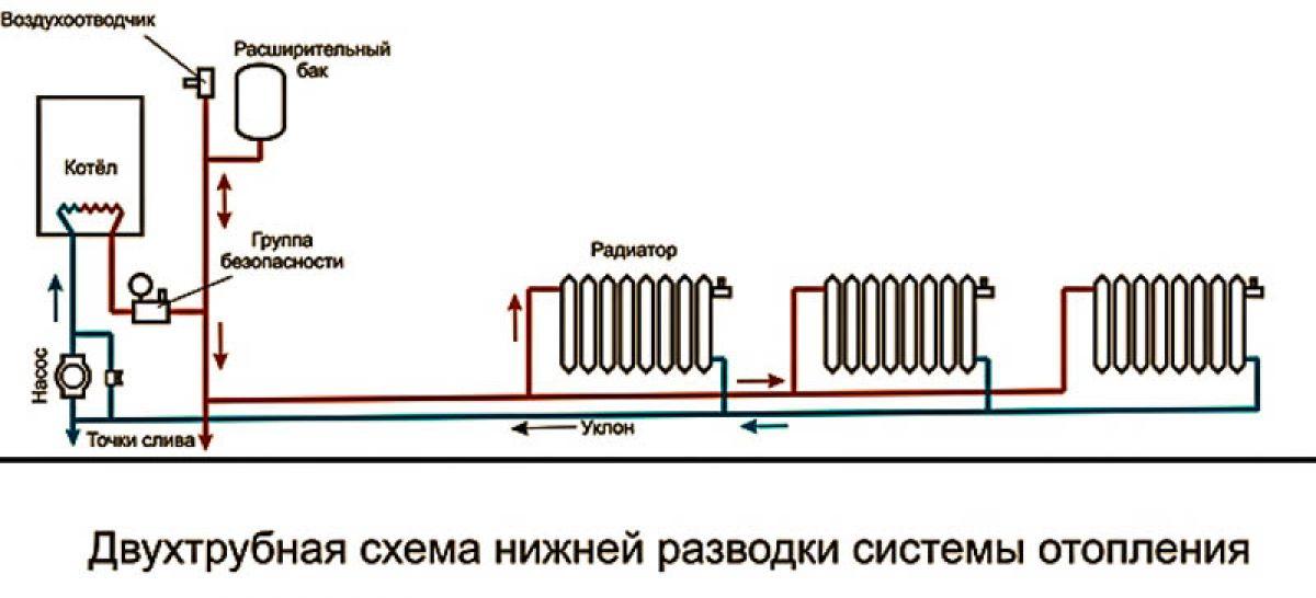 Виды отопительных систем частного дома. Водяное отопление 4136