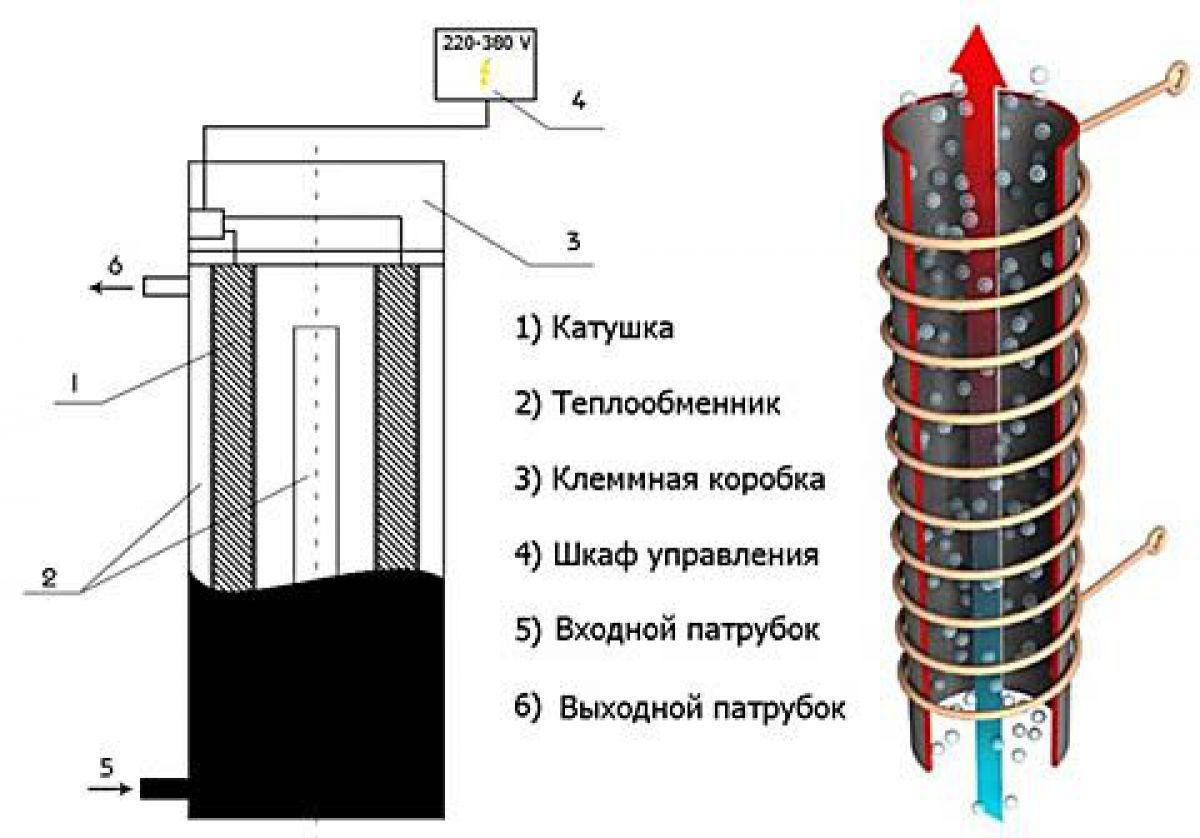 Виды отопительных систем частного дома. Инверторное отопление 4149