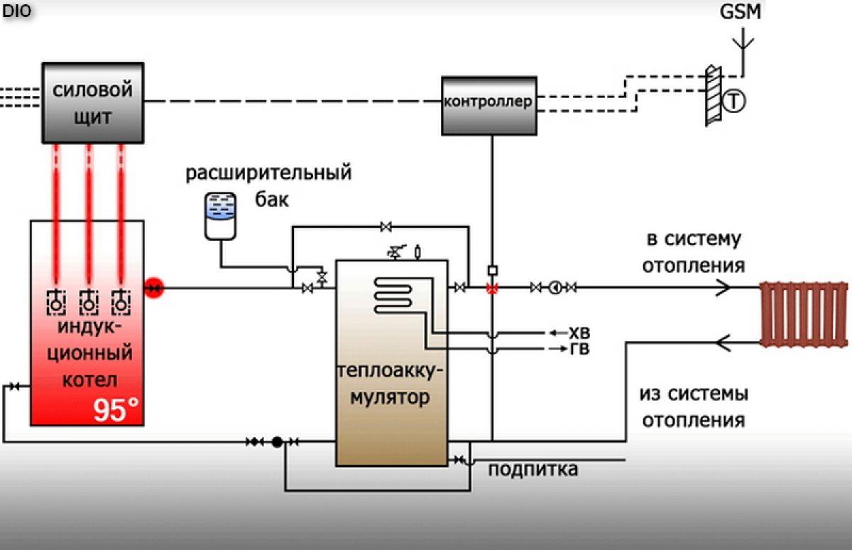 Виды отопительных систем частного дома. Инверторное отопление 4150