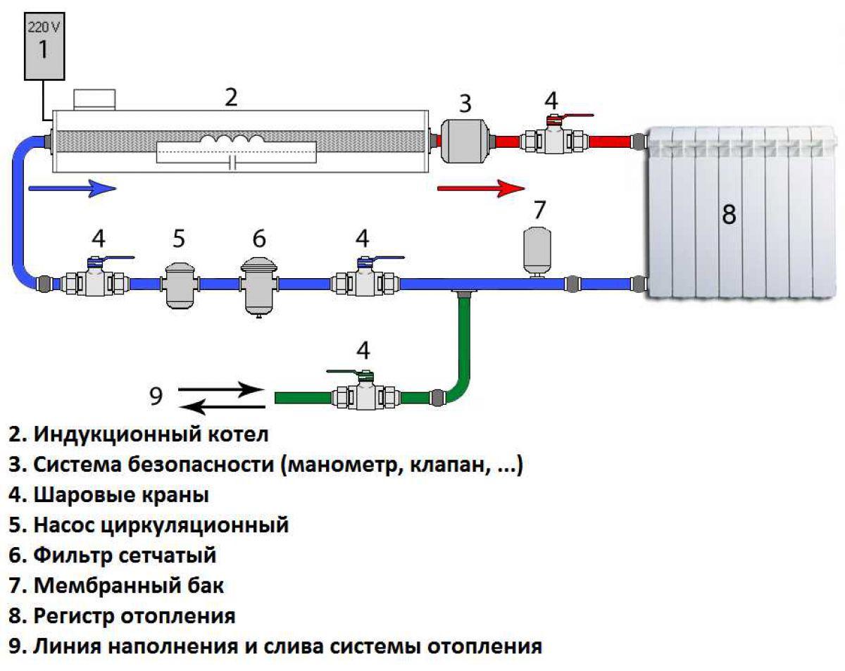 Виды отопительных систем частного дома. Инверторное отопление, плюсы и минусы. Выбор и установка индукционного котла 4154