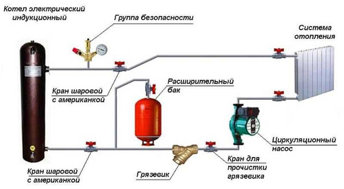 Виды отопительных систем частного дома. Инверторное отопление, плюсы и минусы. Выбор и установка индукционного котла 4156
