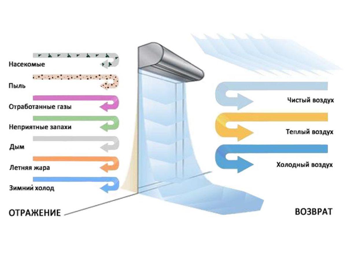 Принцип действия и как купить тепловую завесу в Воронеже