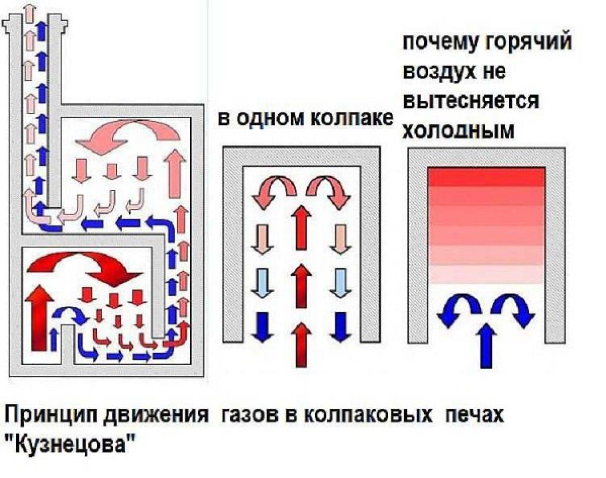 Печи Кузнецова - работа и особенности конструкции 4216