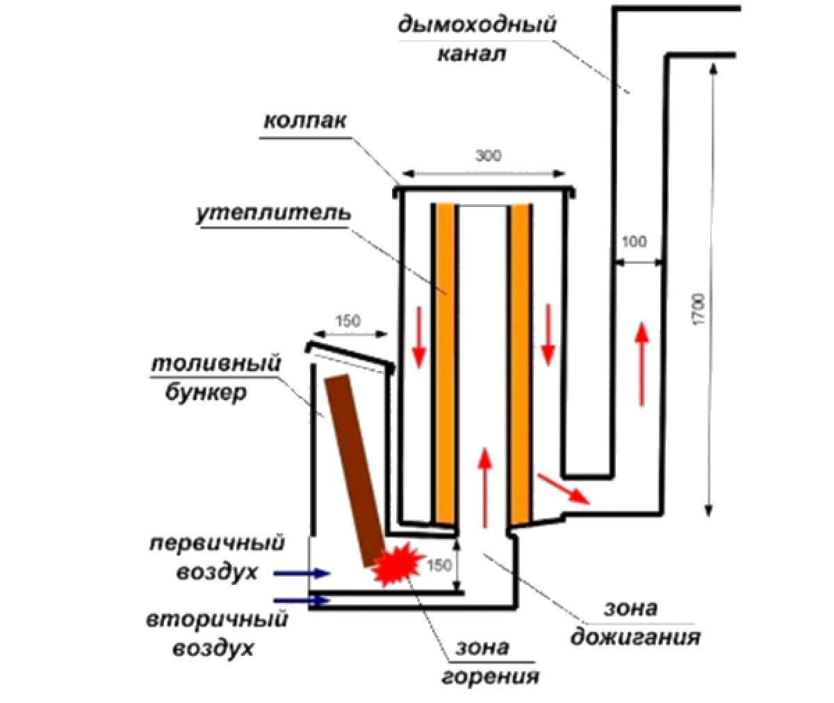Реактивная печь или буржуйка своими руками из газового баллона 4219