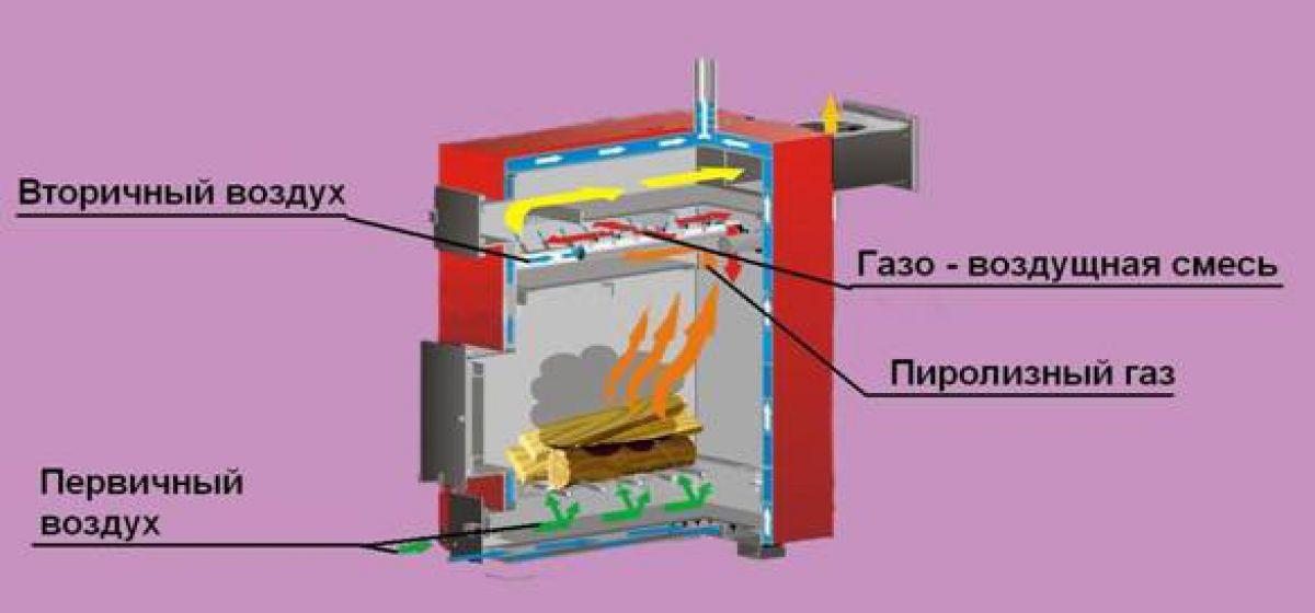 Пиролизная печь из газового баллона. Особенности изготовления 4286