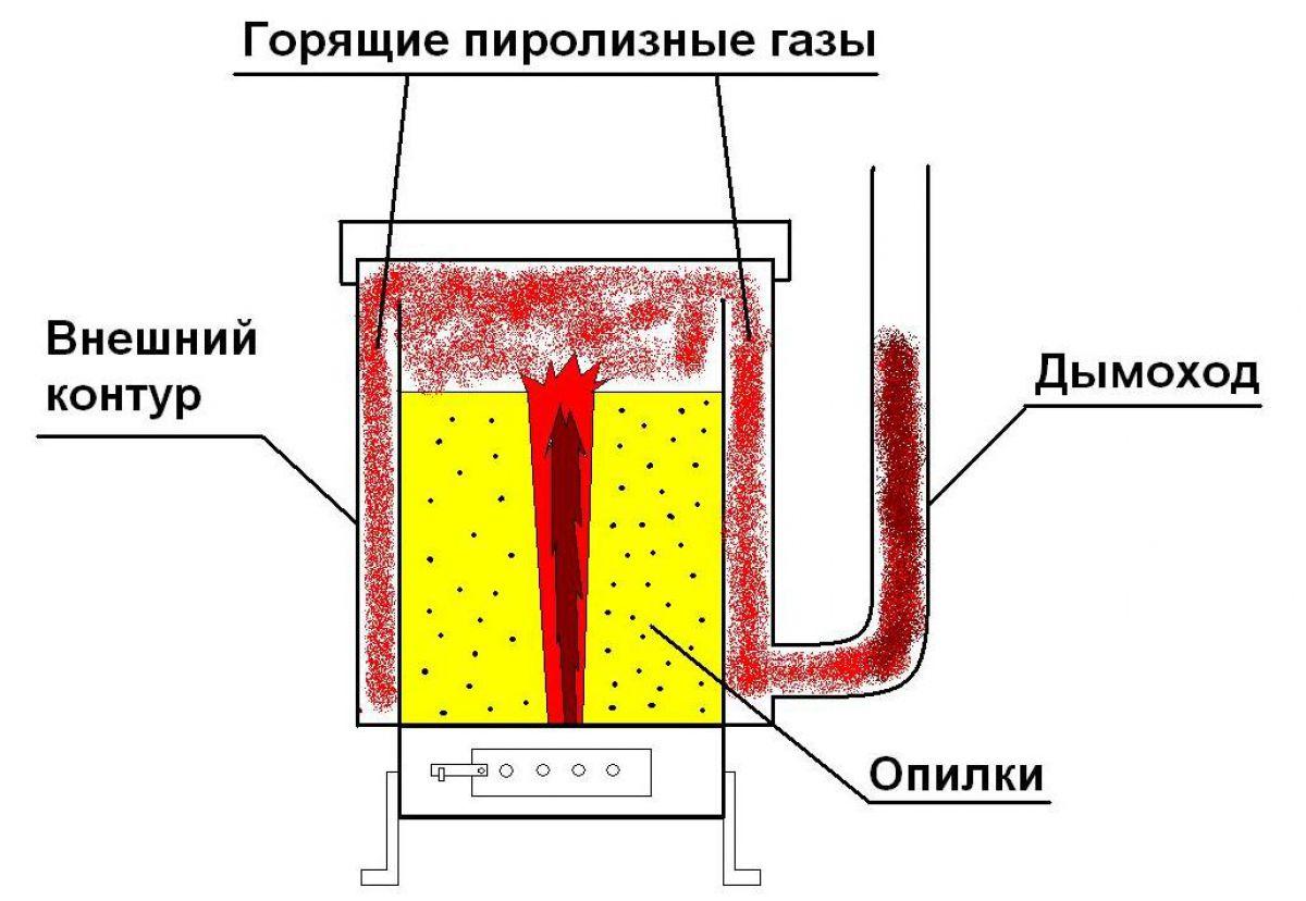 Пиролизная печь из газового баллона. Особенности изготовления 4291