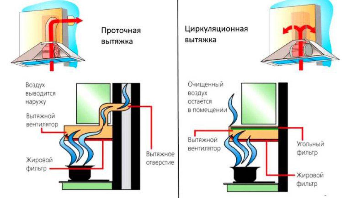 Современные вытяжки в кухонных интерьерах. История и конструкция вытяжки 4292