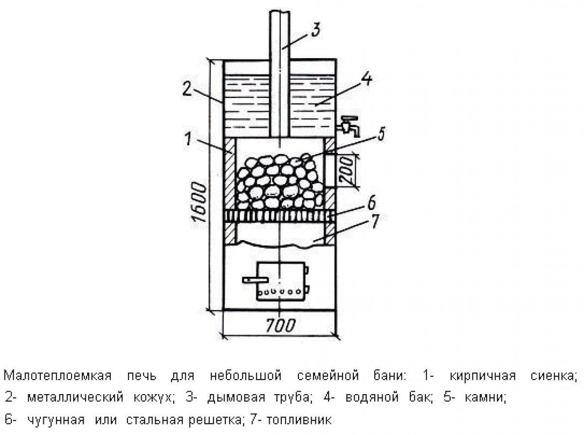 Металлическая печь для бани. Виды, сборка своими руками, установка 4308