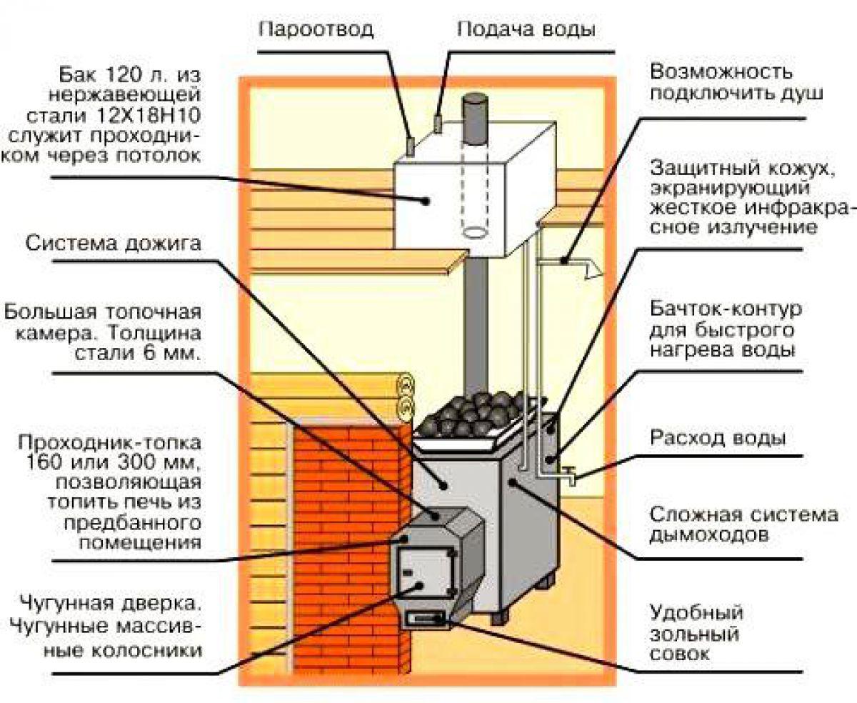 Металлическая печь для бани. Виды, сборка своими руками, установка 4309