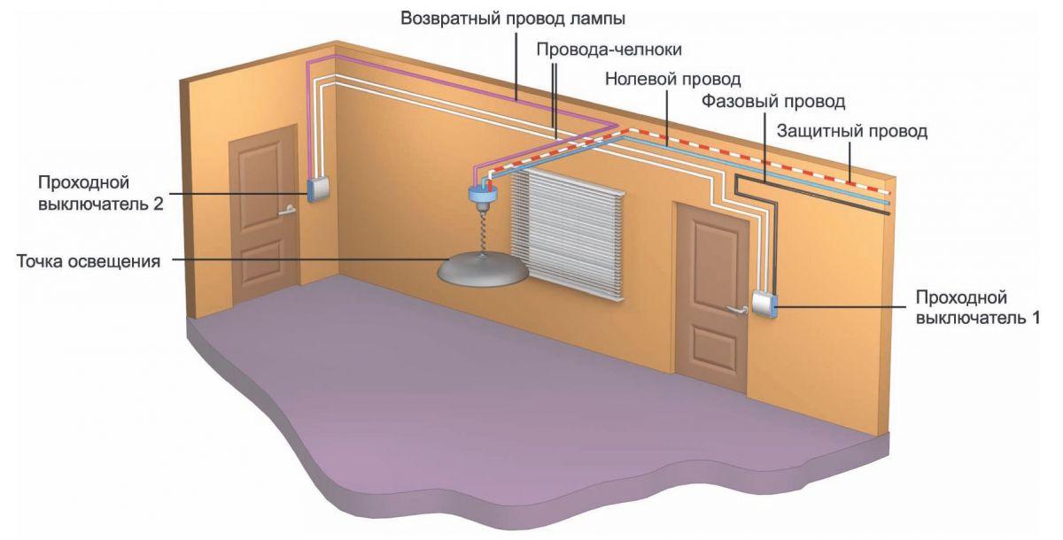 Размещение выключателей и розеток. Правильная высота - удобство в использовании 4348